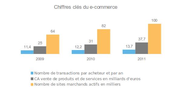 chiffres clés du e-commerce entre 2009 et 2011